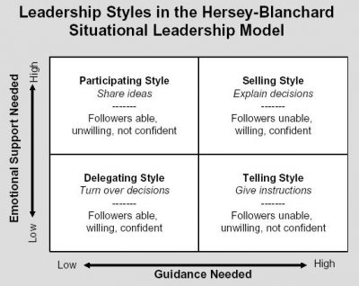 Leadership styles model